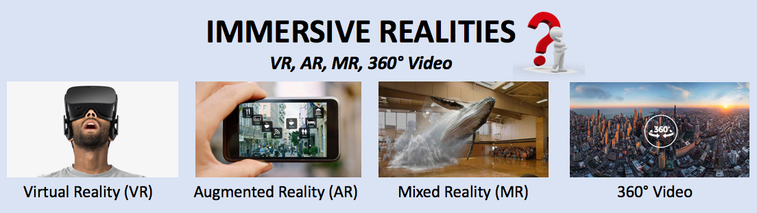 Ultimate Guide to VR, AR, MR, and 360 Videos in action.