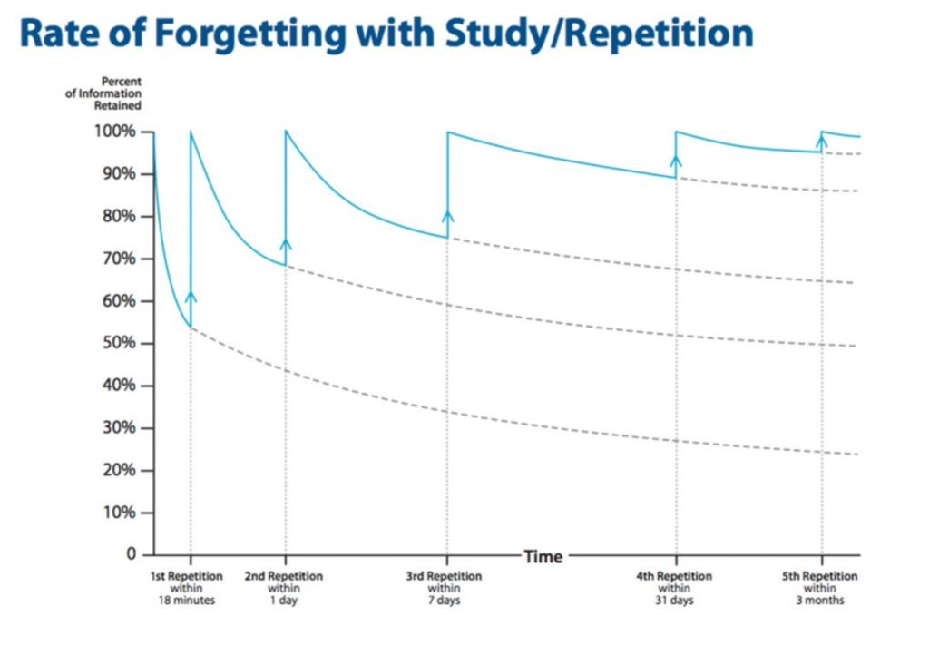 How fast do students forget.